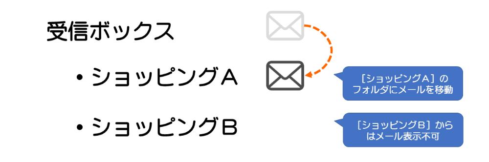 Gmailのラベル01