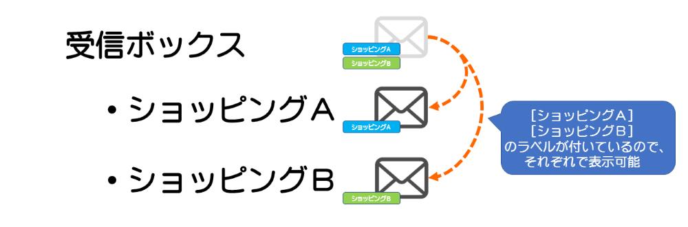 Gmailのラベル02