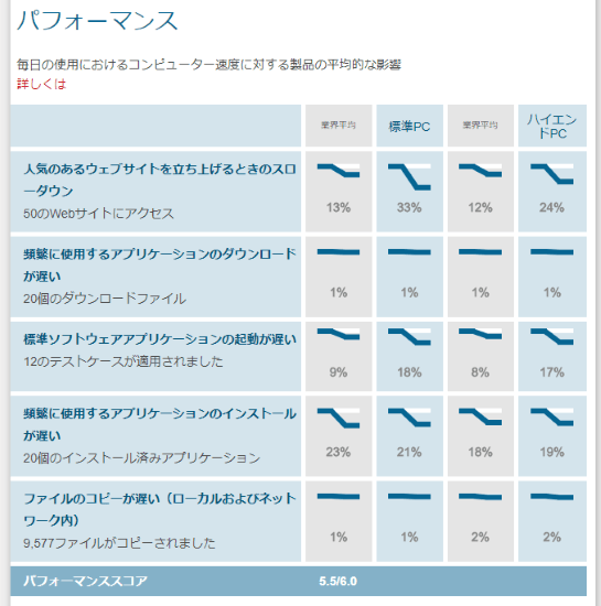 アバストのAV-TEST評価結果-パフォーマンステスト(202007-08)