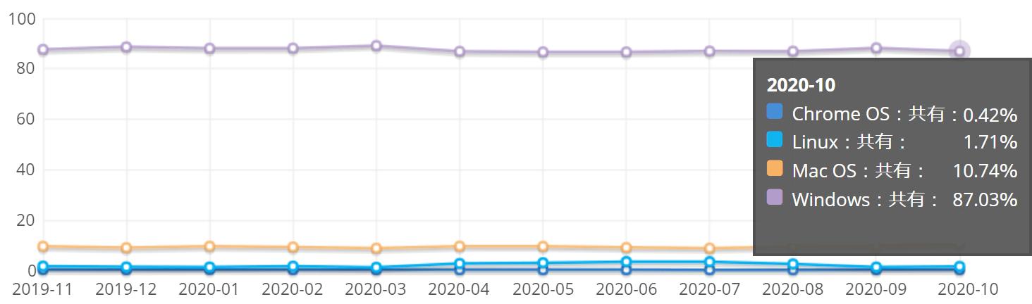 2020年10月のOSのシェア率(Net Applications社より)