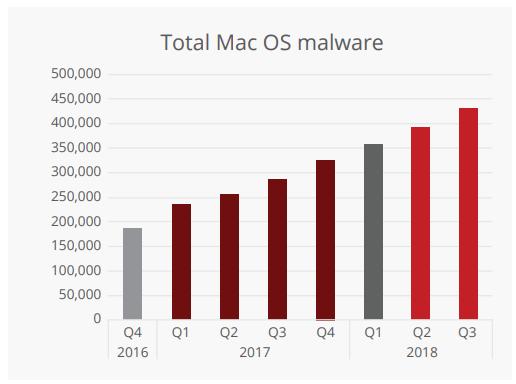 2018年までのウイルス件数