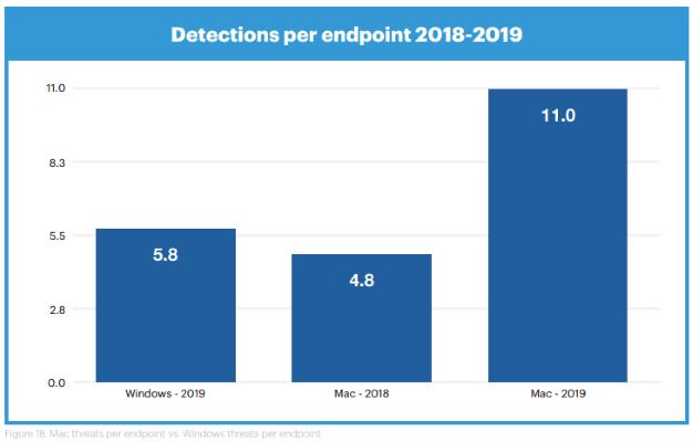 2019年のウイルス件数