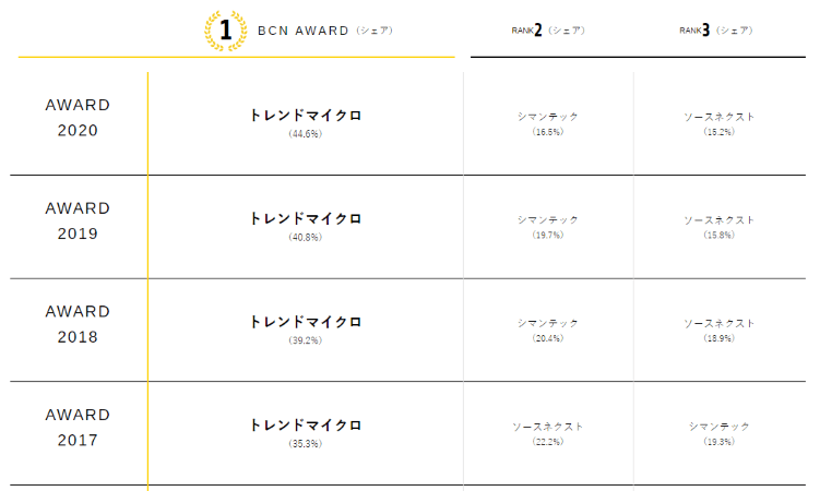 BCNランキング(セキュリティソフト)