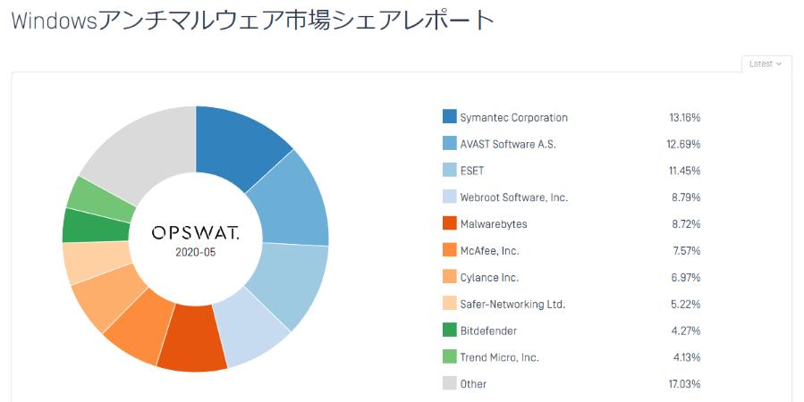 OPSWATが2020年5月に公表しているWindowsマルウェア対策市場シェアレポート