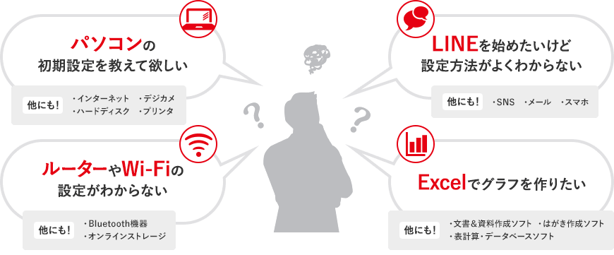 デジタルライフサポート プレミアム:どこまでがサポート範囲?